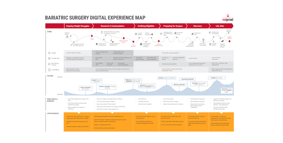Digital experience map for patients contemplating bariatric surgery
